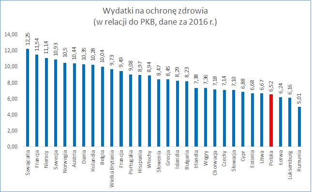 Wydatki na ochronę zdrowia w 2018 roku. Źródło danych: Eurostat