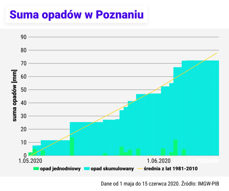 Suma opadów w Poznaniu od 1 maja do 15 czerwca 2020 roku. Źródło danych: IMGW-PIB. Susza