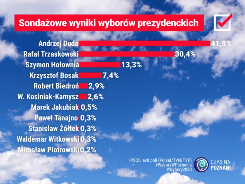 Sondażowe wyniki wyborów prezydenckich 2020