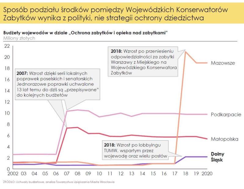 Sposób podziału środków między wojewódzkich konserwatorów. Źródło grafiki: Towarzystwo Upiększania Miasta Wrocławia