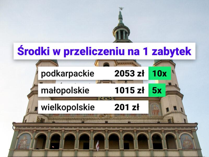 Wielkopolska: druga pod kątem liczby zabytków, trzecia od końca w środkach na 1 zabytek