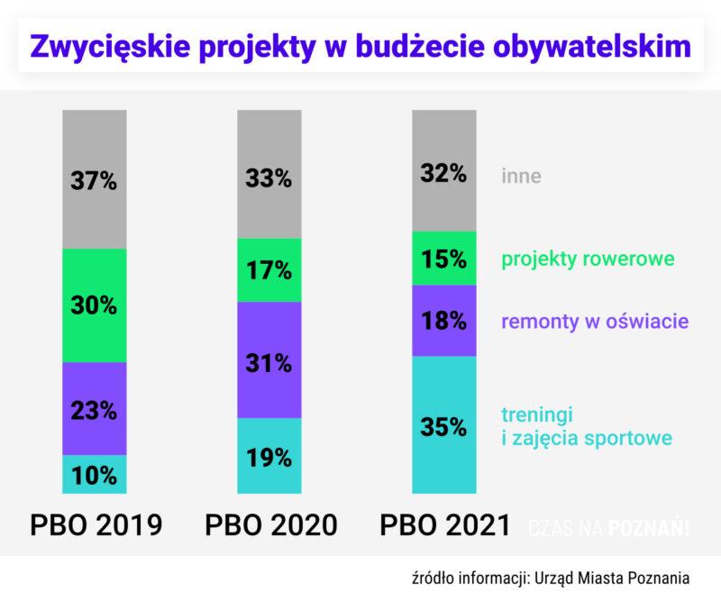 Zwycięskie projekty w PBO 2019, PBO 2020, PBO 2021 w podziale na typy
